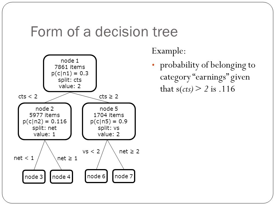 Form of a decision tree Example: probability of belonging to category earnings given that s(cts) > 2 is.116 node 4node 3 node 1 7861 items p(c|n1) = 0.3 split: cts value: 2 node 2 5977 items p(c|n2) = 0.116 split: net value: 1 node 5 1704 items p(c|n5) = 0.9 split: vs value: 2 net < 1 net ≥ 1 cts < 2cts ≥ 2 node 7node 6 vs < 2net ≥ 2