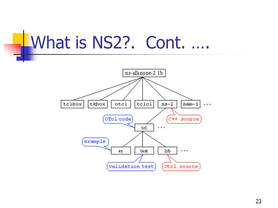 23 What is NS2 . Cont. ….