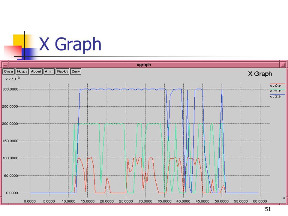 X Graph 51