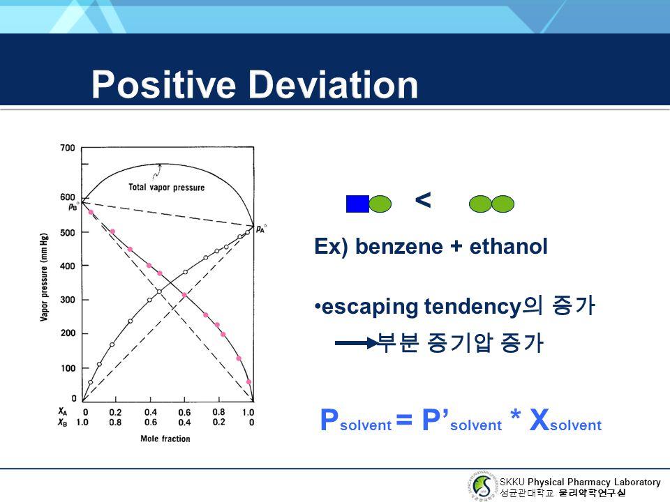 SKKU Physical Pharmacy Laboratory 성균관대학교 물리약학연구실 Ex) benzene + ethanol escaping tendency 의 증가 부분 증기압 증가 < P solvent = P' solvent * X solvent