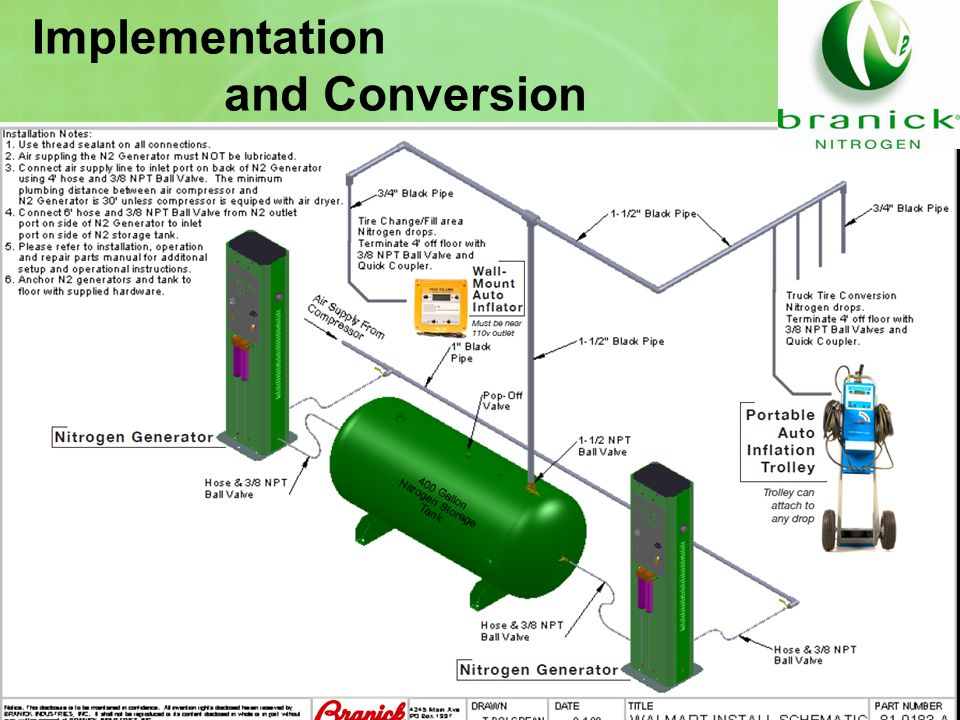 Implementation and Conversion