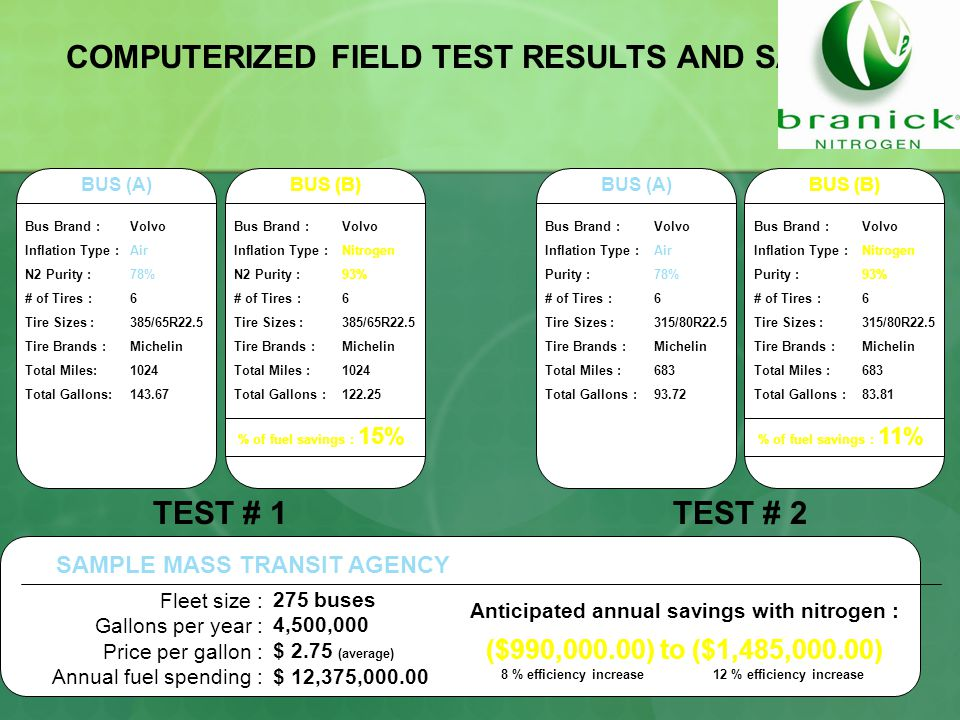COMPUTERIZED FIELD TEST RESULTS AND SAVINGS BUS (A)BUS (B)BUS (A)BUS (B) Bus Brand : Inflation Type : N2 Purity : # of Tires : Tire Sizes : Tire Brands : Total Miles: Total Gallons: Bus Brand : Inflation Type : N2 Purity : # of Tires : Tire Sizes : Tire Brands : Total Miles : Total Gallons : Bus Brand : Inflation Type : Purity : # of Tires : Tire Sizes : Tire Brands : Total Miles : Total Gallons : Bus Brand : Inflation Type : Purity : # of Tires : Tire Sizes : Tire Brands : Total Miles : Total Gallons : Volvo Air 78% 6 385/65R22.5 Michelin 1024 143.67 Volvo Nitrogen 93% 6 385/65R22.5 Michelin 1024 122.25 Volvo Air 78% 6 315/80R22.5 Michelin 683 93.72 Volvo Nitrogen 93% 6 315/80R22.5 Michelin 683 83.81 % of fuel savings : 15% % of fuel savings : 11% TEST # 1TEST # 2 Fleet size : Gallons per year : Price per gallon : Annual fuel spending : 275 buses 4,500,000 $ 2.75 (average) $ 12,375,000.00 SAMPLE MASS TRANSIT AGENCY Anticipated annual savings with nitrogen : ($990,000.00) to ($1,485,000.00) 8 % efficiency increase12 % efficiency increase
