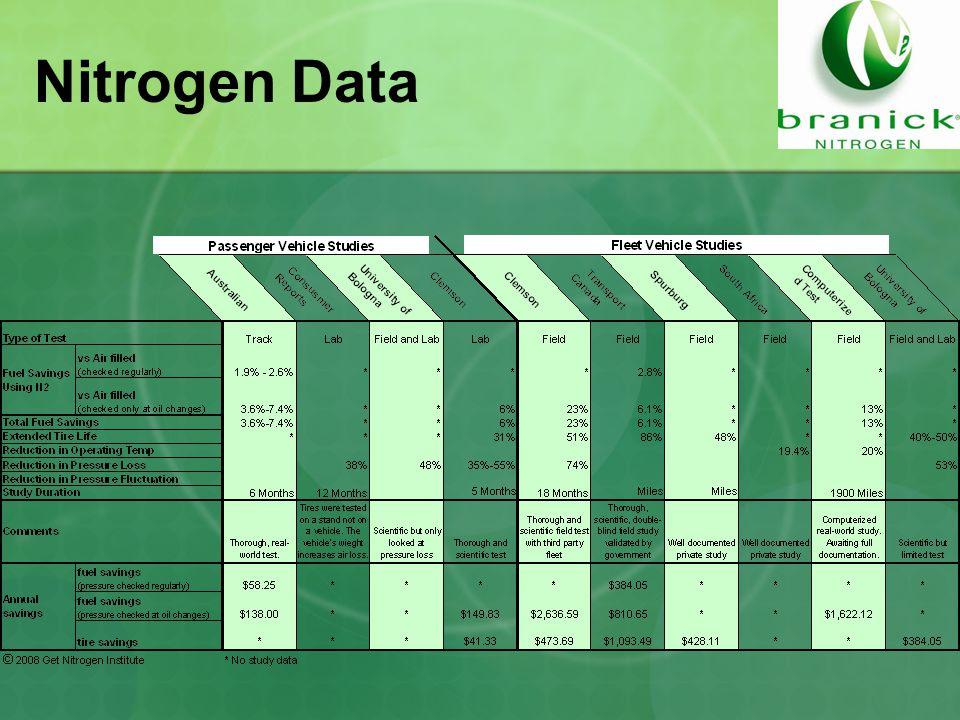 Nitrogen Data