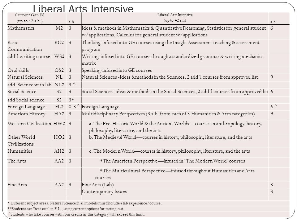 Liberal Arts Intensive Current Gen Ed (up to 42 s.h.) s.h.