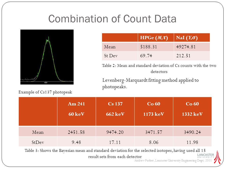 Precision Comparison Results NaIHPGe CV for 137 Cs 0.43%1.34% CV for Cs 137N1 = 1N1 = 5N1 = 15 N2 = 10.70%0.27%0.13% N2 = 50.50%0.31%0.17% N2 =150.33%0.26%0.18% WhereN1 = Number of sets of data used from Sodium Iodide (NaI) N2 = Number of sets of data used from Hyper-pure Germanium (HPGe) Table 4: CV for single detector results Table 5: CV for the Bayesian method with varying values of N1 & N2 Coefficient of Variation (CV) Andrew Parker, Lancaster University Engineering Dept, 2011