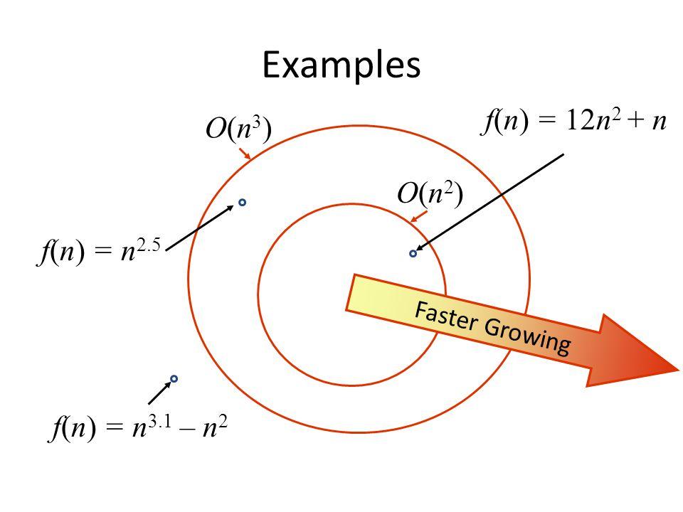 Examples O(n3)O(n3) O(n2)O(n2) f(n) = n 2.5 f(n) = 12n 2 + n f(n) = n 3.1 – n 2 Faster Growing