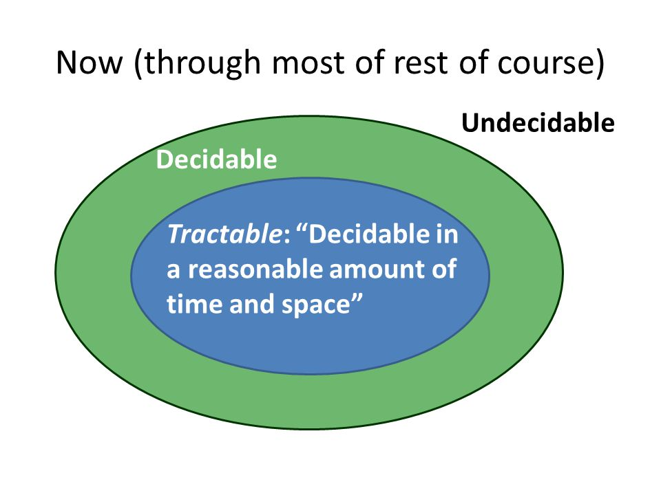 "Now (through most of rest of course) Decidable Undecidable Tractable: ""Decidable in a reasonable amount of time and space"""