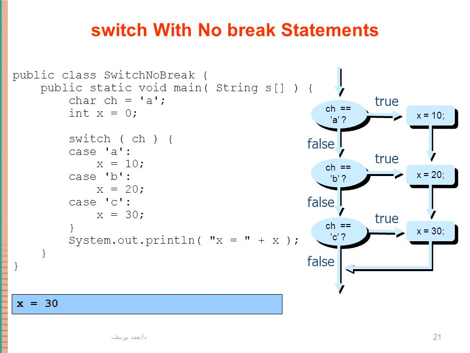 د / احمد يوسف 21 switch With No break Statements x = 10; false true ch == 'a' ? x = 20; x = 30; ch == 'b' ? ch == 'c' ? false true public class Switch