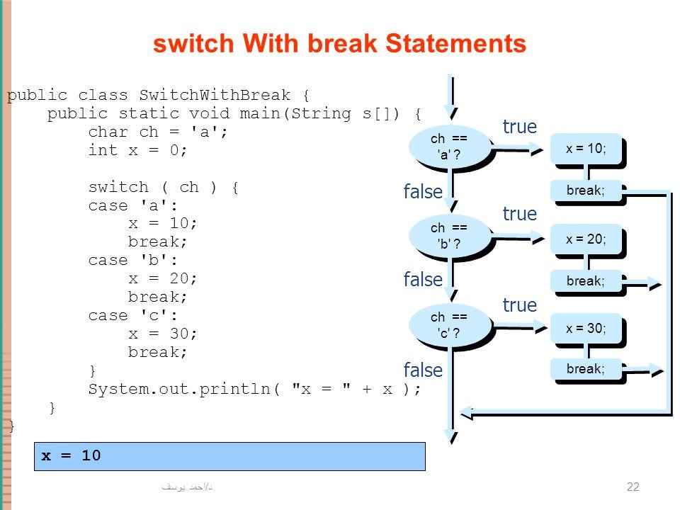 د / احمد يوسف 22 switch With break Statements x = 10; false true ch == 'a' ? x = 20; x = 30; ch == 'b' ? ch == 'c' ? false true break; public class Sw