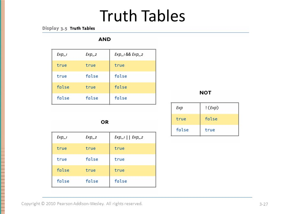 Truth Tables 3-27 Copyright © 2010 Pearson Addison-Wesley. All rights reserved.