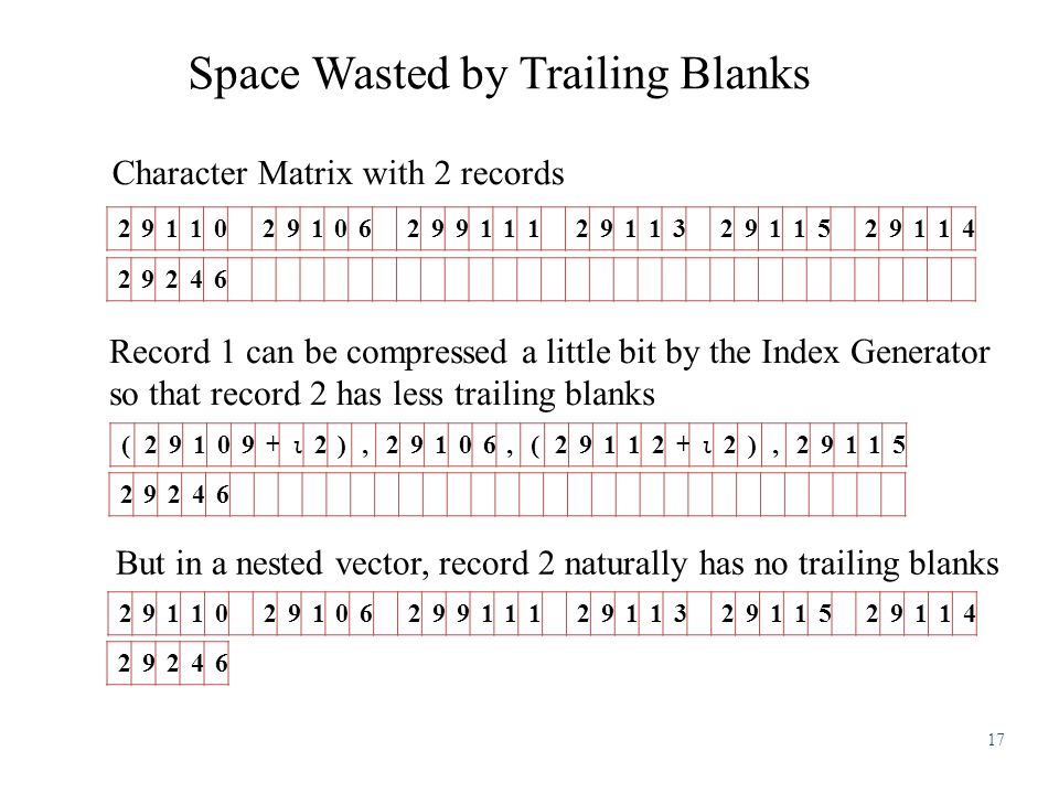 Space Wasted by Trailing Blanks Character Matrix with 2 records Record 1 can be compressed a little bit by the Index Generator so that record 2 has less trailing blanks But in a nested vector, record 2 naturally has no trailing blanks 2911029106299111291132911529114 29246 (29109+ ⍳ 2),29106,(29112+ ⍳ 2),29115 29246 2911029106299111291132911529114 29246 17