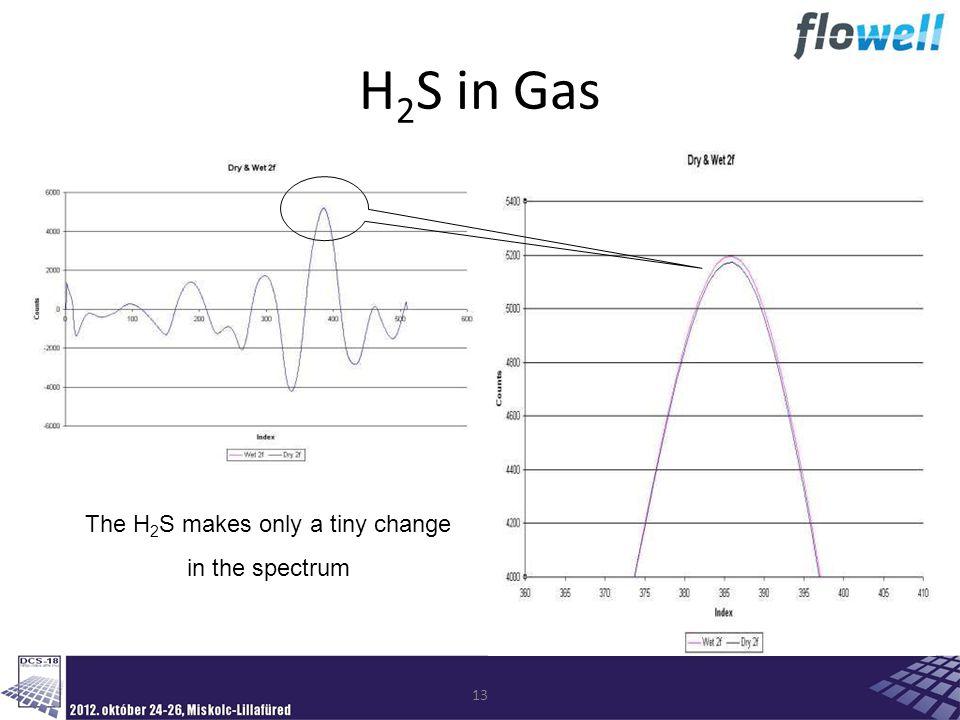 13 H 2 S in Gas The H 2 S makes only a tiny change in the spectrum