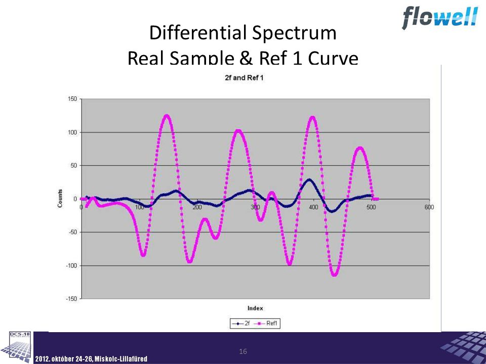 16 Differential Spectrum Real Sample & Ref 1 Curve