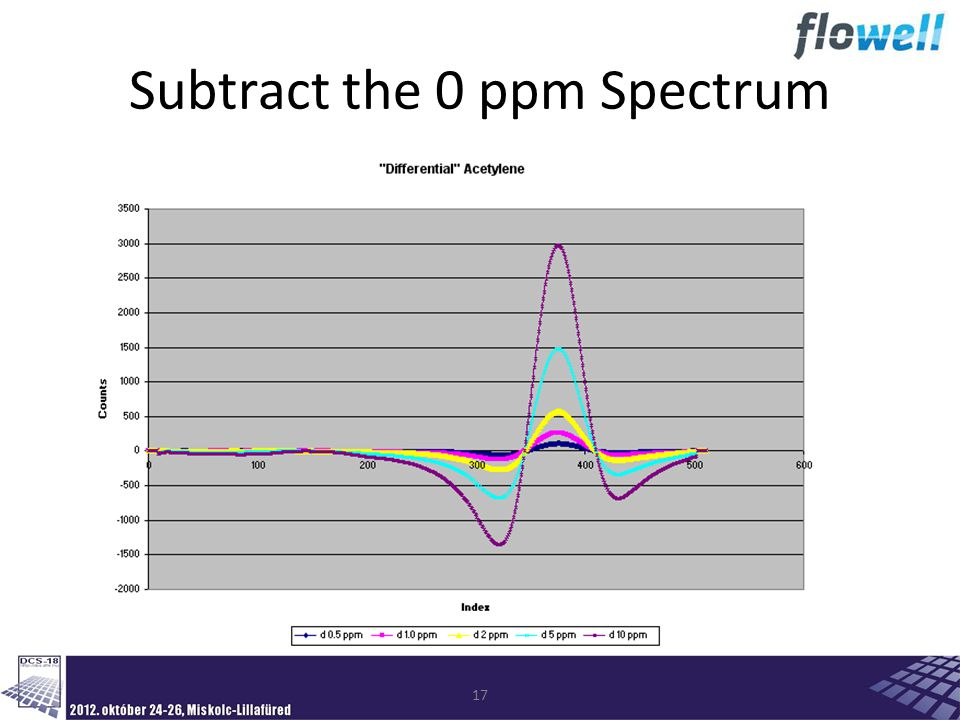 17 Subtract the 0 ppm Spectrum