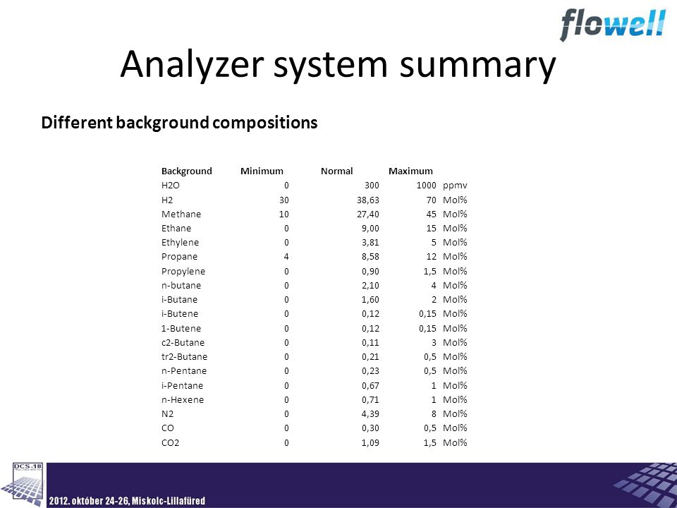 Analyzer system summary Different background compositions BackgroundMinimumNormalMaximum H2O03001000ppmv H23038,6370Mol% Methane1027,4045Mol% Ethane09,0015Mol% Ethylene03,815Mol% Propane48,5812Mol% Propylene00,901,5Mol% n-butane02,104Mol% i-Butane01,602Mol% i-Butene00,120,15Mol% 1-Butene00,120,15Mol% c2-Butane00,113Mol% tr2-Butane00,210,5Mol% n-Pentane00,230,5Mol% i-Pentane00,671Mol% n-Hexene00,711Mol% N204,398Mol% CO00,300,5Mol% CO201,091,5Mol%