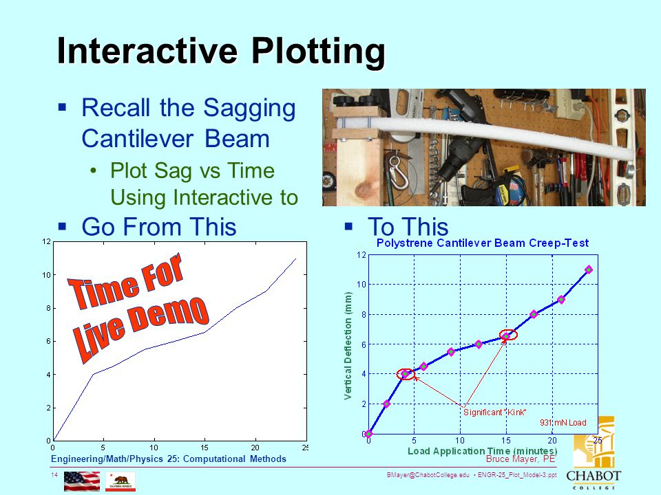 BMayer@ChabotCollege.edu ENGR-25_Plot_Model-3.ppt 14 Bruce Mayer, PE Engineering/Math/Physics 25: Computational Methods Interactive Plotting  Go From This  To This  Recall the Sagging Cantilever Beam Plot Sag vs Time Using Interactive to
