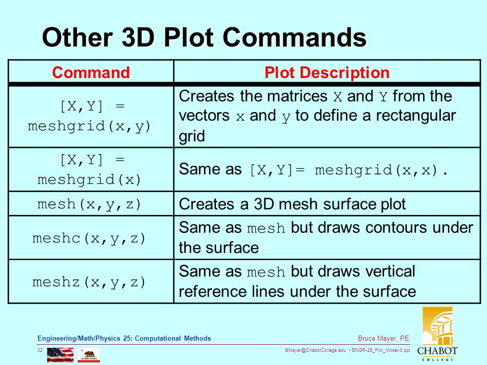 BMayer@ChabotCollege.edu ENGR-25_Plot_Model-3.ppt 32 Bruce Mayer, PE Engineering/Math/Physics 25: Computational Methods Other 3D Plot Commands CommandPlot Description [X,Y] = meshgrid(x,y) Creates the matrices X and Y from the vectors x and y to define a rectangular grid [X,Y] = meshgrid(x) Same as [X,Y]= meshgrid(x,x).