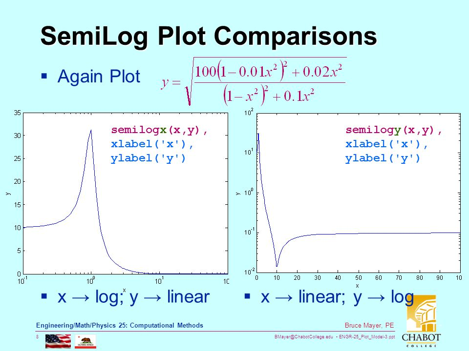 BMayer@ChabotCollege.edu ENGR-25_Plot_Model-3.ppt 8 Bruce Mayer, PE Engineering/Math/Physics 25: Computational Methods SemiLog Plot Comparisons  Again Plot  x → log; y → linear  x → linear; y → log semilogx(x,y), xlabel( x ), ylabel( y ) semilogy(x,y), xlabel( x ), ylabel( y )