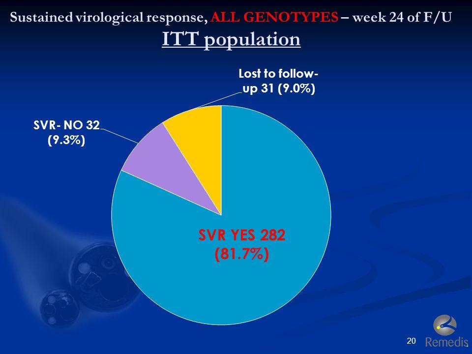20 Sustained virological response, ALL GENOTYPES – week 24 of F/U ITT population