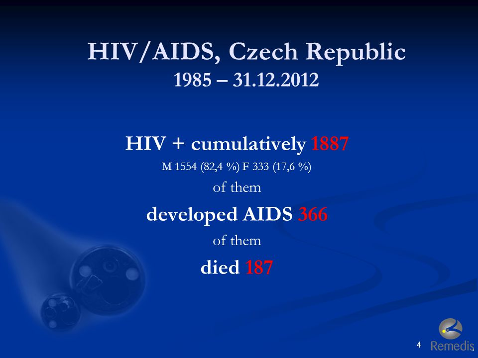 HIV/AIDS, Czech Republic 1985 – 31.12.2012 HIV + cumulatively 1887 M 1554 (82,4 %) F 333 (17,6 %) of them developed AIDS 366 of them died 187 4
