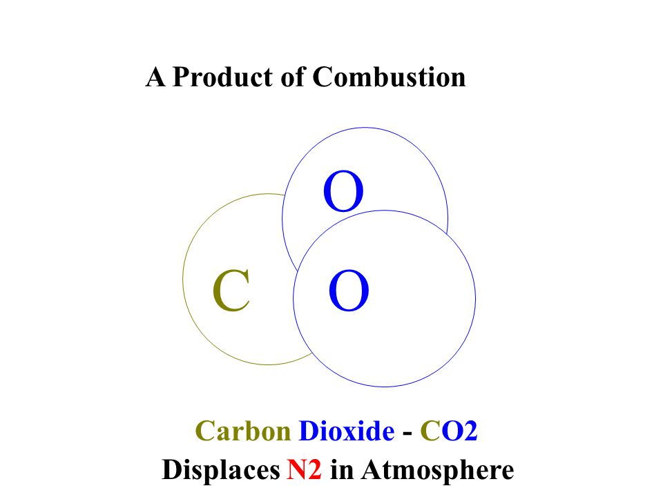 C O O Carbon Dioxide - CO2 A Product of Combustion Displaces N2 in Atmosphere