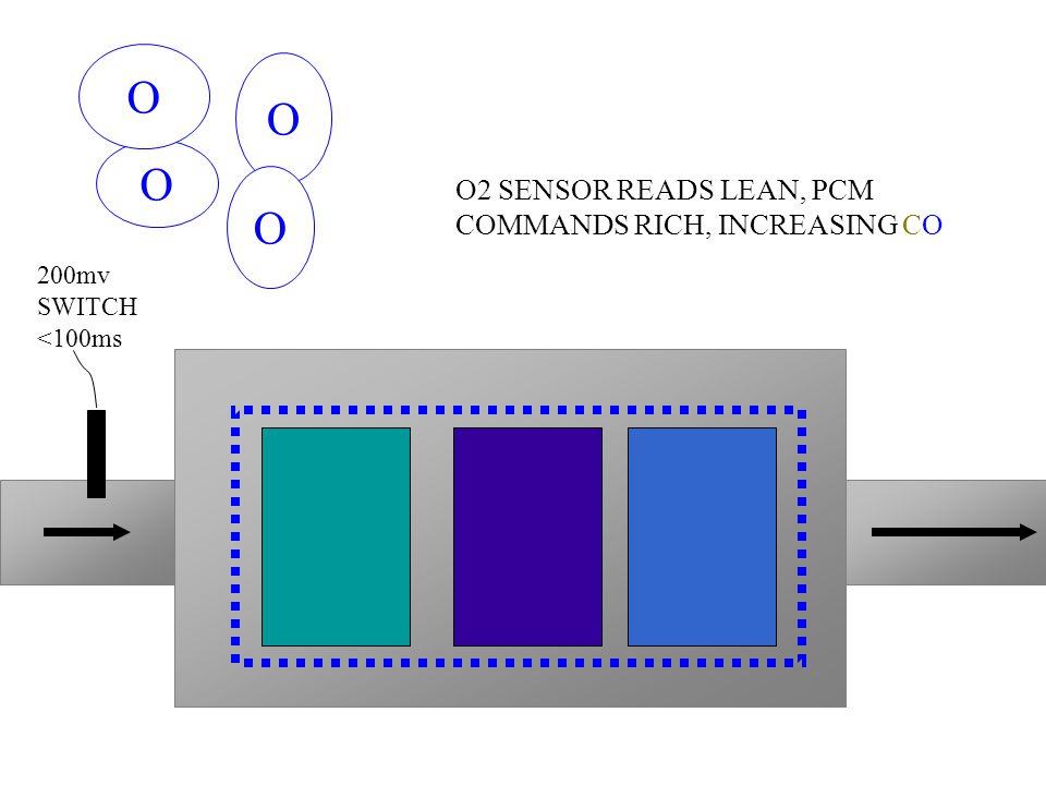 O O O O O2 SENSOR READS LEAN, PCM COMMANDS RICH, INCREASING CO 200mv SWITCH <100ms