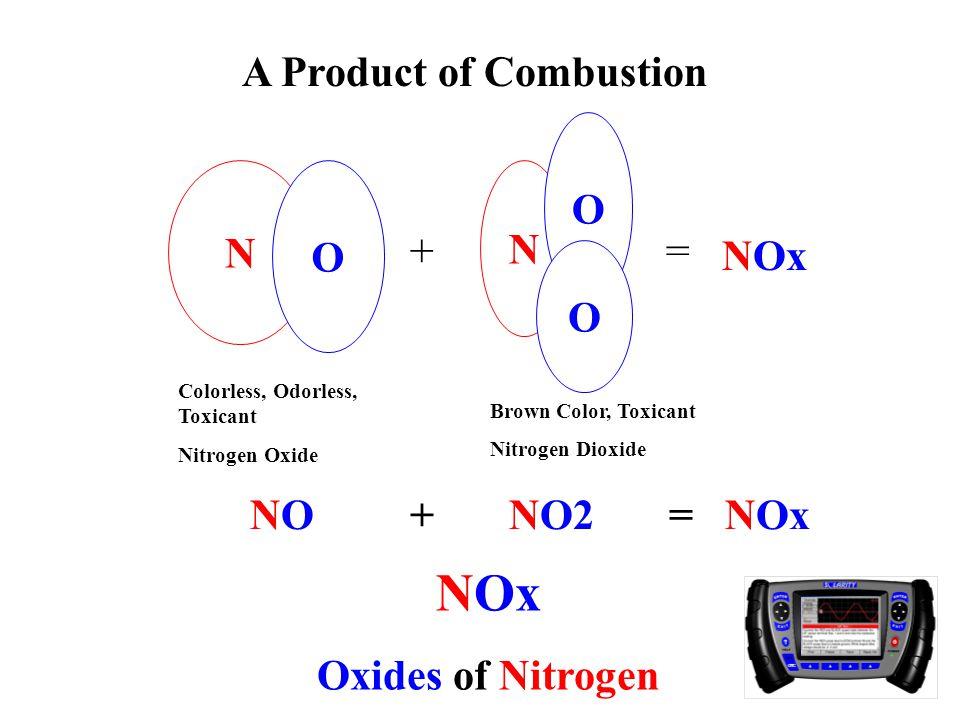 N O N O O += NOx NO + NO2 = NOx A Product of Combustion NOx Oxides of Nitrogen Brown Color, Toxicant Nitrogen Dioxide Colorless, Odorless, Toxicant Nitrogen Oxide