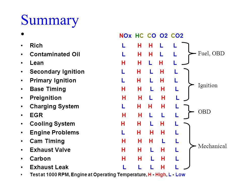 NOx HC CO O2 CO2 Rich L H H L L Contaminated Oil L H H L L Lean H H L H L Secondary Ignition L H L H L Primary Ignition L H L H L Base Timing H H L H L Preignition H H L H L Charging System L H H H L EGR H H L L L Cooling System H H L H L Engine Problems L H H H L Cam Timing H H H L L Exhaust Valve H H L H L Carbon H H L H L Exhaust Leak L L L H L Test at 1000 RPM, Engine at Operating Temperature, H - High, L - Low Fuel, OBD Ignition OBD Mechanical