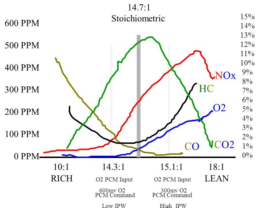 10:1 14.3:1 15.1:1 18:1 14.7:1 Stoichiometric RICH O2 PCM Input O2 PCM Input LEAN 600mv O2 300mv O2 PCM Command PCM Command Low IPW High IPW 600 PPM 500 PPM 400 PPM 300 PPM 200 PPM 100 PPM 0 PPM 15% 14% 13% 12% 11% 10% 9% 8% 7% 6% 5% 4% 3% 2% 1% 0% CO2 NOx O2 HCHC COCO
