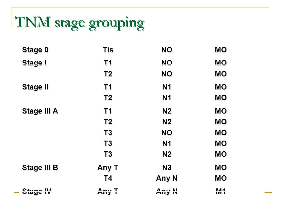 TNM stage grouping Stage 0TisNOMO Stage IT1NOMO T2NOMO Stage IIT1N1MO T2N1MO Stage III AT1N2MO T2N2MO T3NOMO T3N1MO T3N2MO Stage III BAny TN3MO T4Any NMO Stage IVAny TAny NM1