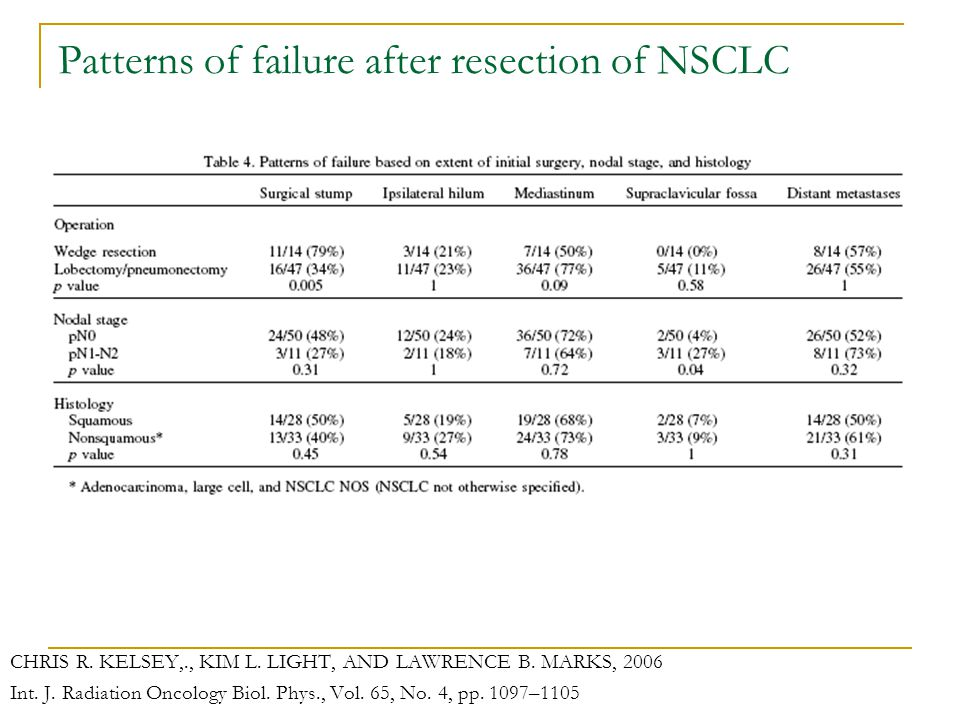 Patterns of failure after resection of NSCLC CHRIS R.