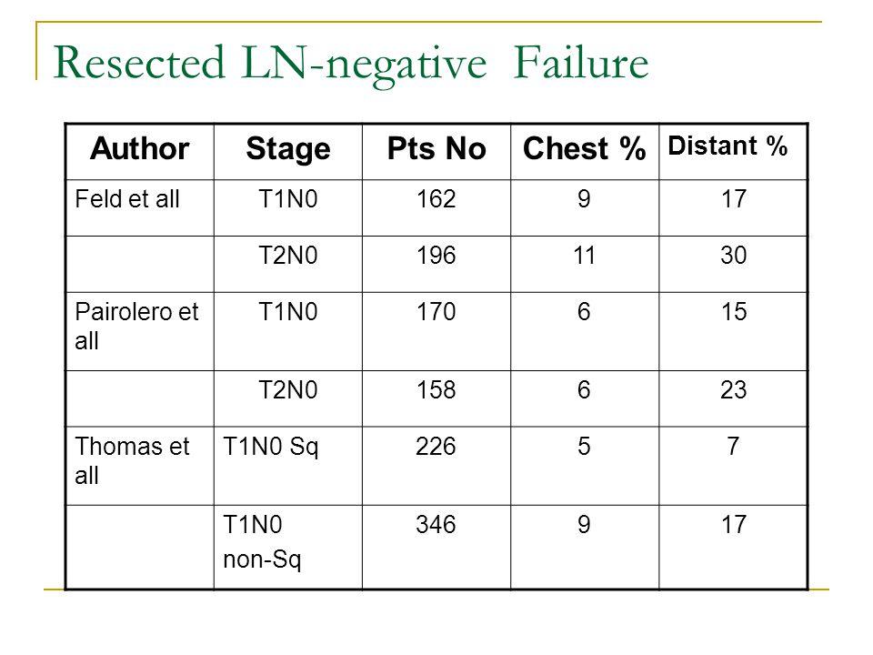 Resected LN-negative Failure AuthorStagePts NoChest % Distant % Feld et allT1N0162917 T2N01961130 Pairolero et all T1N0170615 T2N0158623 Thomas et all T1N0 Sq22657 T1N0 non-Sq 346917