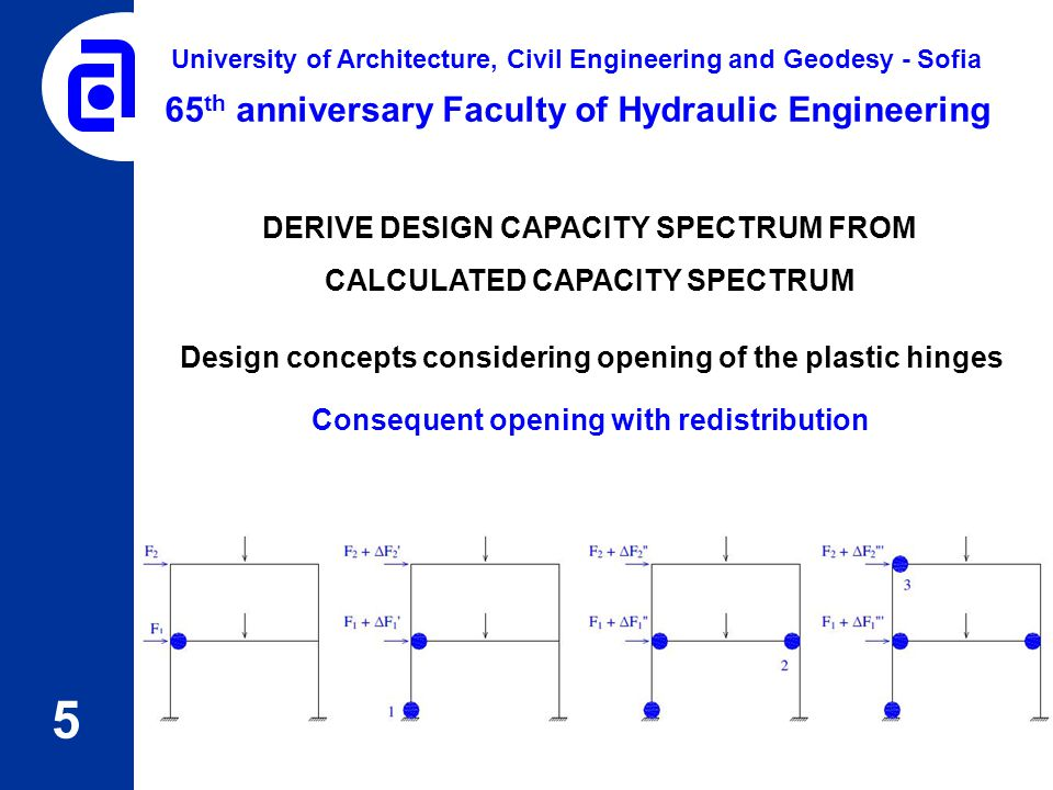 5 65 th anniversary Faculty of Hydraulic Engineering University of Architecture, Civil Engineering and Geodesy - Sofia DERIVE DESIGN CAPACITY SPECTRUM