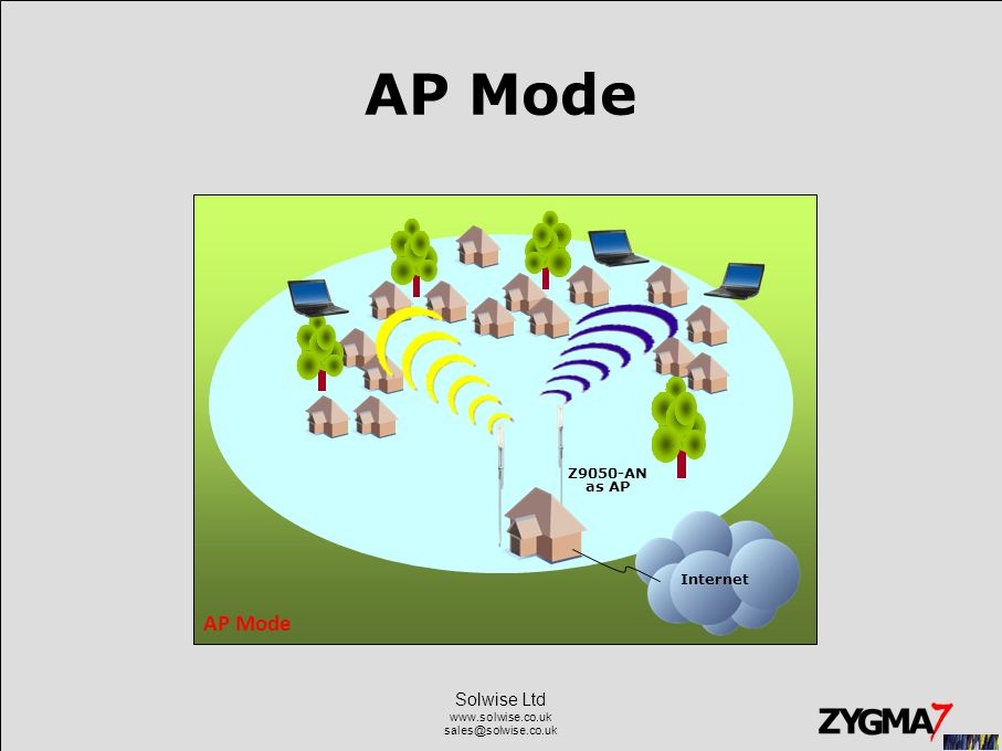 Solwise Ltd www.solwise.co.uk sales@solwise.co.uk n AP Mode Z9050-AN as AP Internet AP Mode