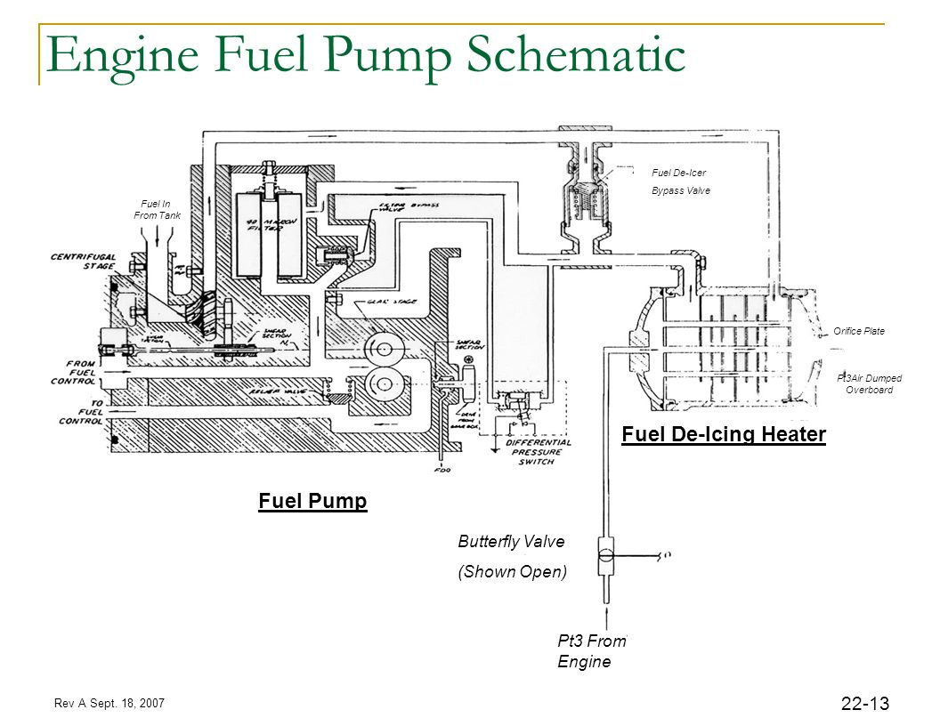 Rev A Sept. 18, 2007 22-13 Engine Fuel Pump Schematic Fuel Pump Pt3 From Engine Butterfly Valve (Shown Open) Fuel De-Icing Heater Pt3Air Dumped Overbo