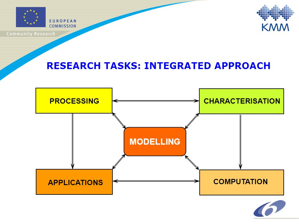 RESEARCH TASKS: INTEGRATED APPROACH PROCESSING MODELLING CHARACTERISATION APPLICATIONS COMPUTATION