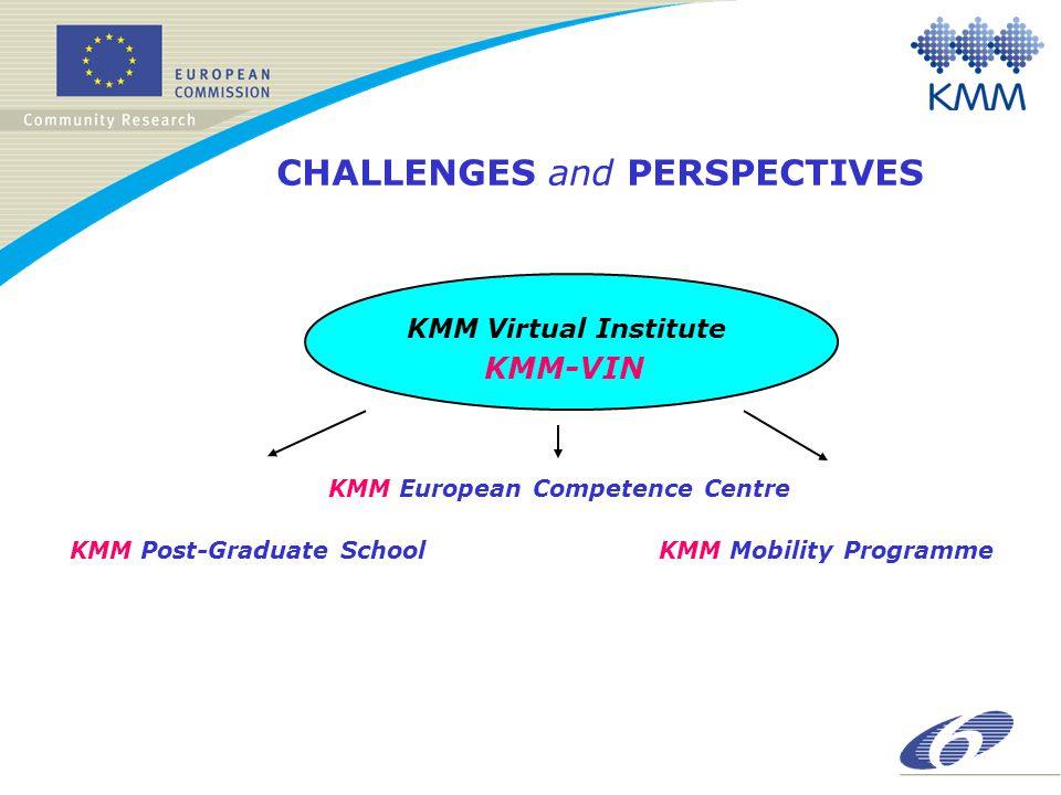 CHALLENGES and PERSPECTIVES KMM Virtual Institute KMM-VIN KMM Mobility Programme KMM European Competence Centre KMM Post-Graduate School
