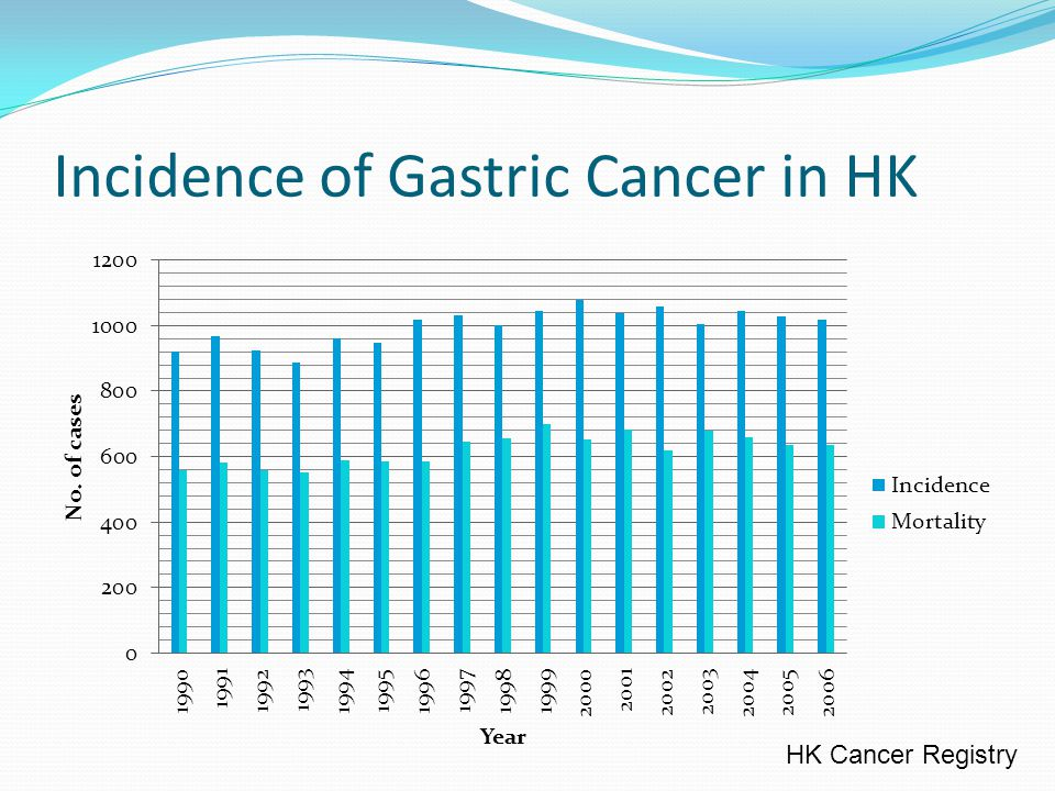 Incidence of Gastric Cancer in HK HK Cancer Registry