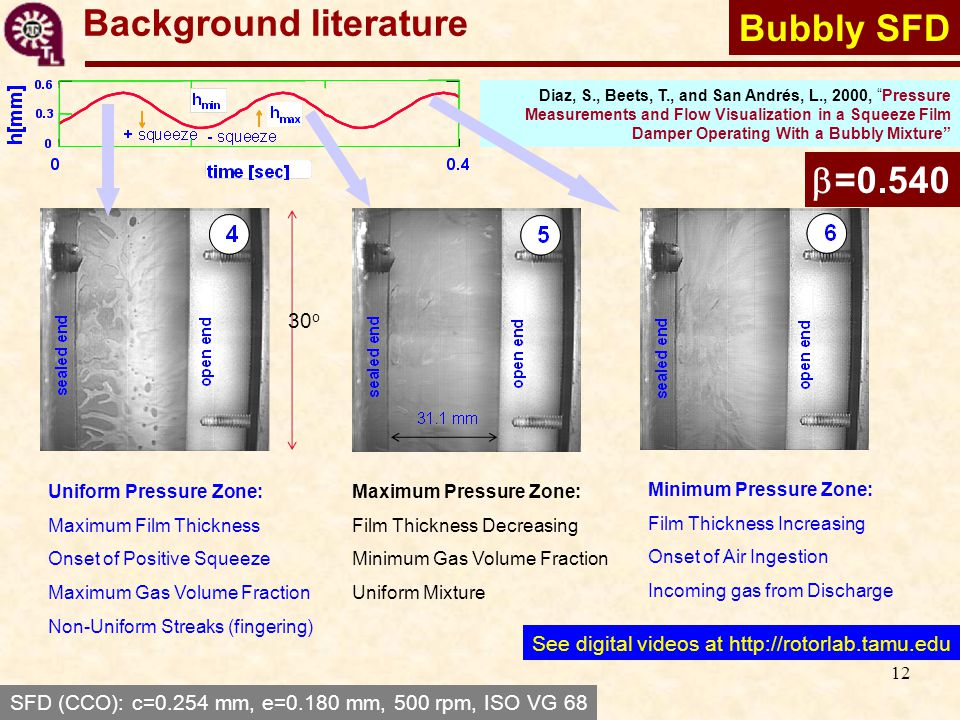 12 Background literature Bubbly SFD Diaz, S., Beets, T., and San Andrés, L., 2000, Pressure Measurements and Flow Visualization in a Squeeze Film Damper Operating With a Bubbly Mixture 30 o Uniform Pressure Zone: Maximum Film Thickness Onset of Positive Squeeze Maximum Gas Volume Fraction Non-Uniform Streaks (fingering) Minimum Pressure Zone: Film Thickness Increasing Onset of Air Ingestion Incoming gas from Discharge Maximum Pressure Zone: Film Thickness Decreasing Minimum Gas Volume Fraction Uniform Mixture  =0.540 SFD (CCO): c=0.254 mm, e=0.180 mm, 500 rpm, ISO VG 68 See digital videos at http://rotorlab.tamu.edu