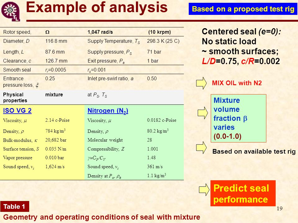 19 Example of analysis Geometry and operating conditions of seal with mixture Predict seal performance Mixture volume fraction  varies (0.0-1.0) Based on available test rig MIX OIL with N2 Table 1 Centered seal (e=0): No static load ~ smooth surfaces; L/D=0.75, c/R=0.002 Rotor speed,  1,047 rad/s (10 krpm) Diameter, D116.8 mmSupply Temperature, T S 298.3 K (25 C) Length, L87.6 mmSupply pressure, P S 71 bar Clearance, c126.7 mmExit pressure, P a 1 bar Smooth sealr r =0.0005r s =0.001 Entrance pressure loss,  0.25Inlet pre-swirl ratio, a0.50 Physical properties mixtureat P S, T S ISO VG 2Nitrogen (N 2 ) Viscosity,  2.14 c-Poise Viscosity,  0.0182 c-Poise Density,  784 kg/m 3 Density,  80.2 kg/m 3 Bulk-modulus,  20,682 barMolecular weight28 Surface tension, S0.035 N/mCompressibility, Z1.001 Vapor pressure0.010 bar  C P /C V 1.48 Sound speed, v s 1,624 m/sSound speed, v s 361 m/s Density at P a,  a 1.1 kg/m 3 Based on a proposed test rig