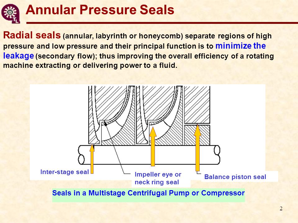 3 Annular Pressure Seals The dynamic force response of pressure seals has a primary influence on the stability response of high- performance turbomachinery.