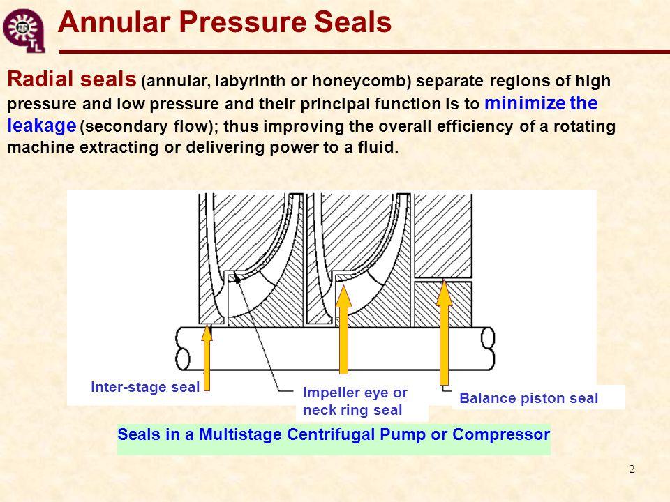 23 Axial pressure drop as gas fraction increases Figure 4 Mixture N 2 in ISO VG 2 oil (  P=71 bar, 10 krpm) inletExit All liquid: linear pressure drop.