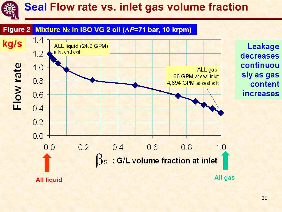 20 Seal Flow rate vs.