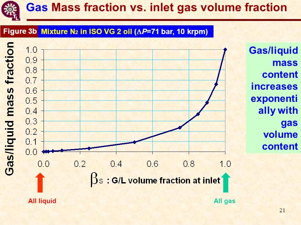 21 Gas Mass fraction vs.