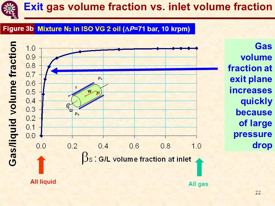 22 Exit gas volume fraction vs.