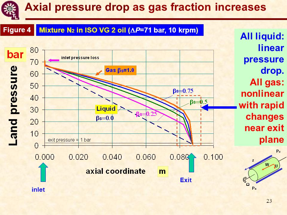 23 Axial pressure drop as gas fraction increases Figure 4 Mixture N 2 in ISO VG 2 oil (  P=71 bar, 10 krpm) inletExit All liquid: linear pressure drop.
