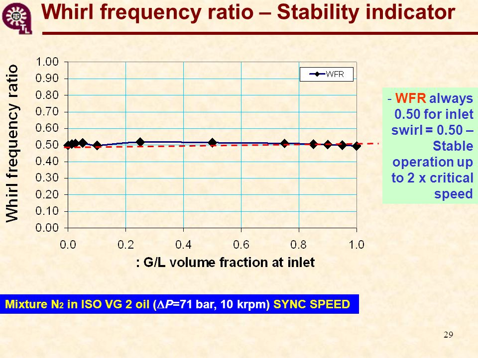 29 Whirl frequency ratio – Stability indicator - WFR always 0.50 for inlet swirl = 0.50 – Stable operation up to 2 x critical speed Mixture N 2 in ISO VG 2 oil (  P=71 bar, 10 krpm) SYNC SPEED