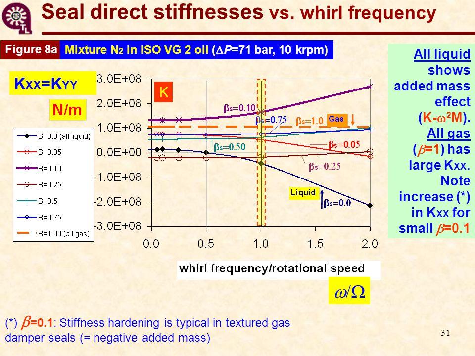 31 Seal direct stiffnesses vs.