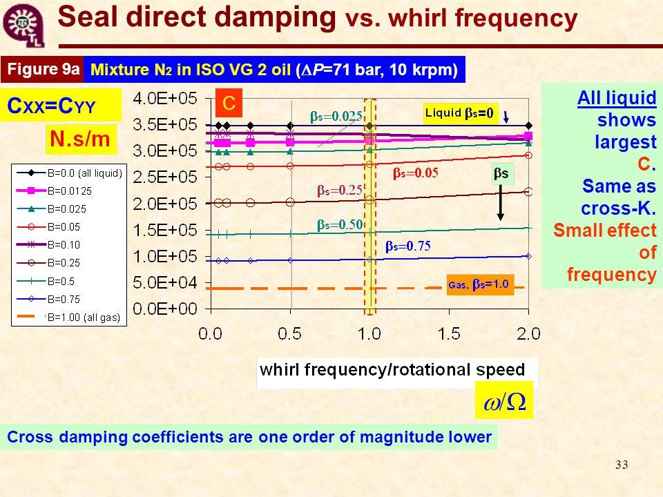 33 Seal direct damping vs.