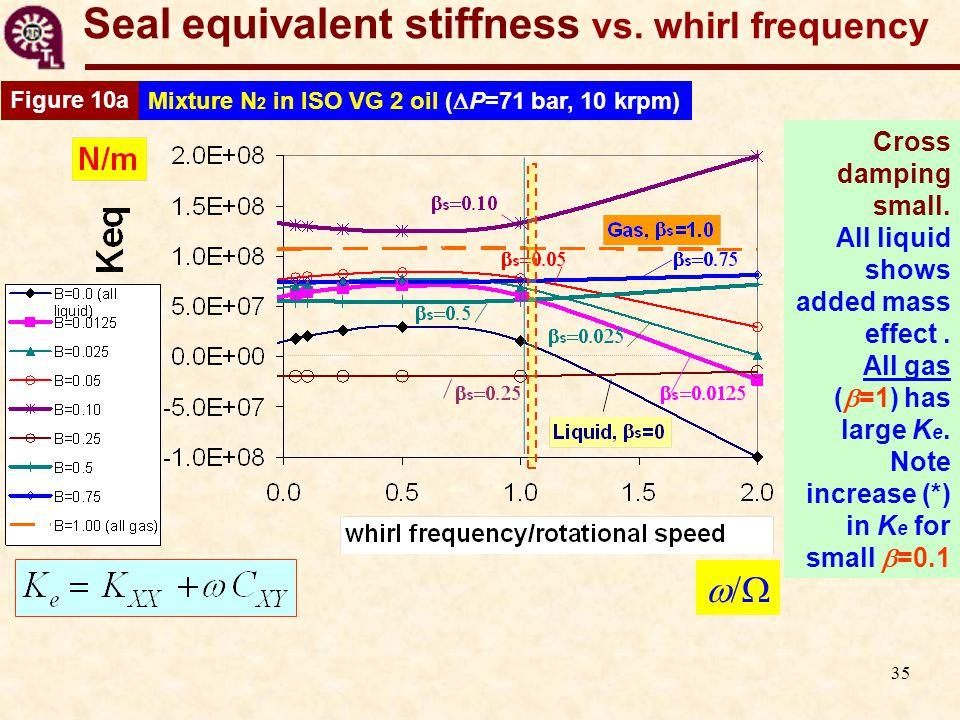 35 Seal equivalent stiffness vs.